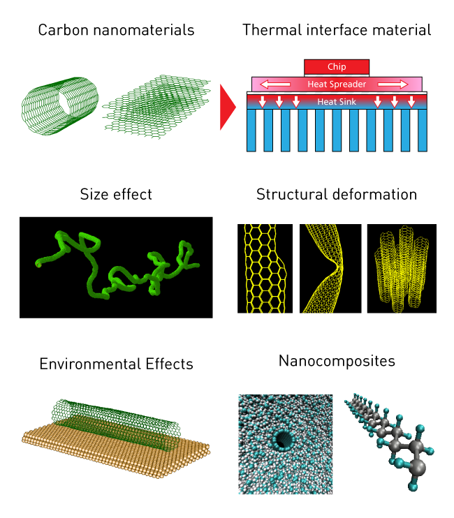 Heat Conduction in Nanomaterials