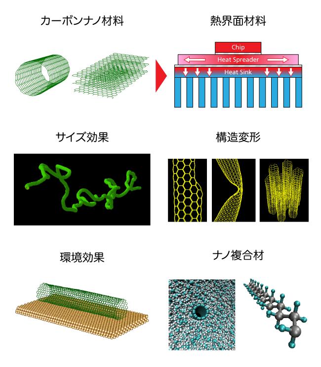 ナノ材料の熱伝導
