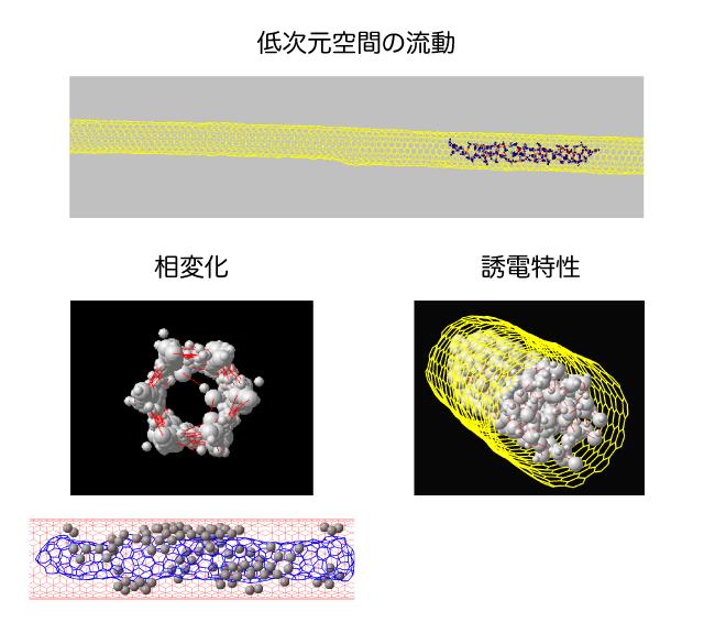 ナノ空間の熱流体力学